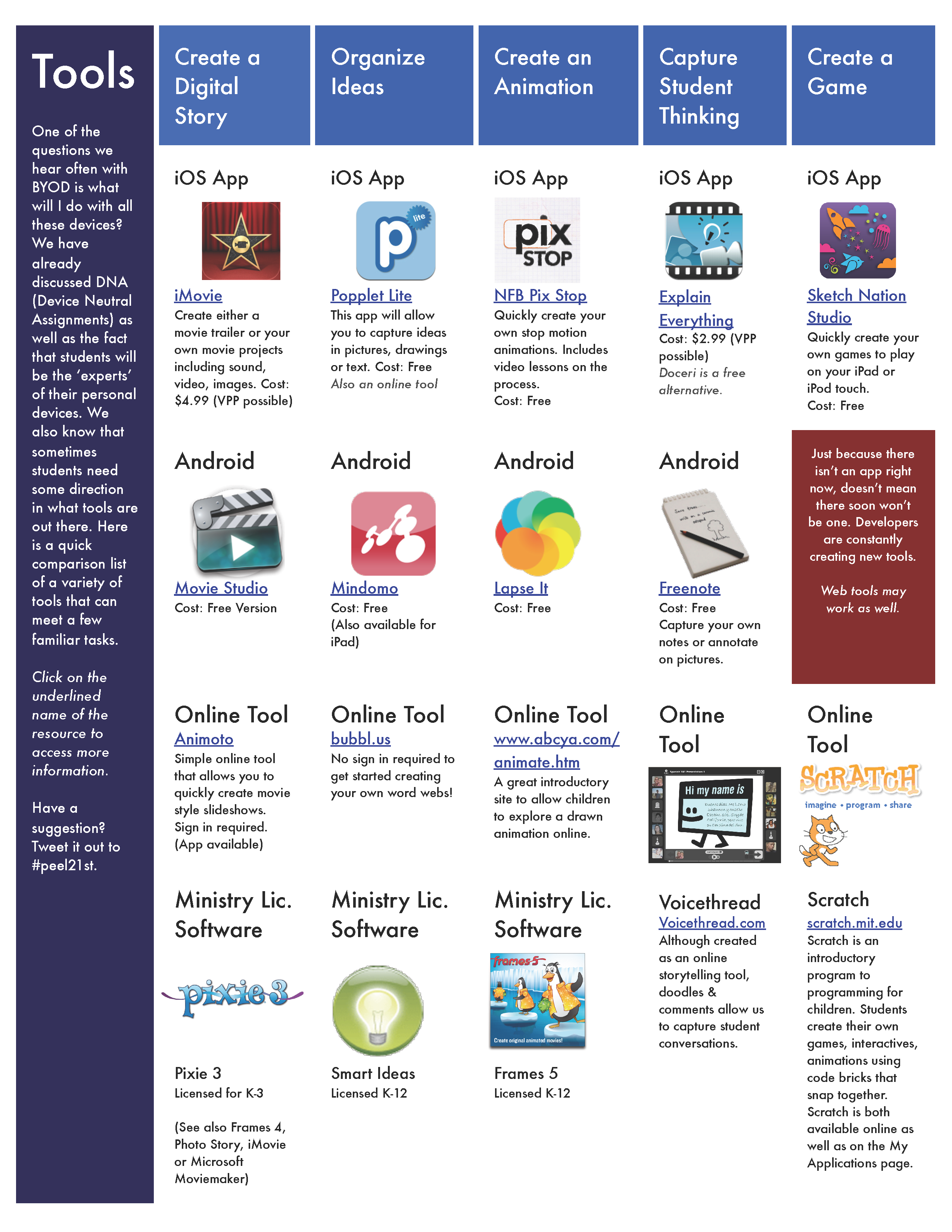 App Suggestions for Learning Activities in BYOD Classrooms