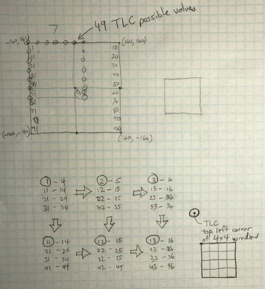 2D map thinking